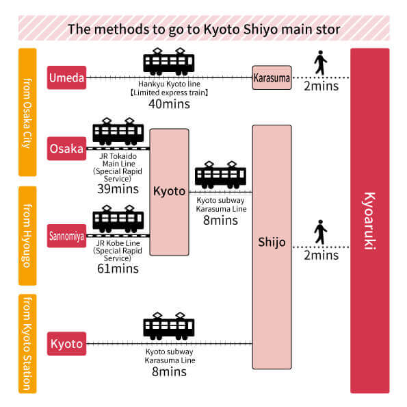 The methods to go to Kyoto SHijo main store