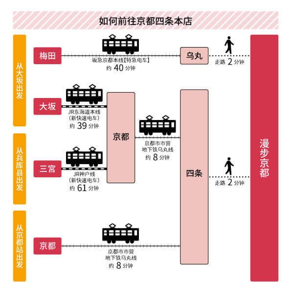 京都四条本店へのアクセス(簡体)