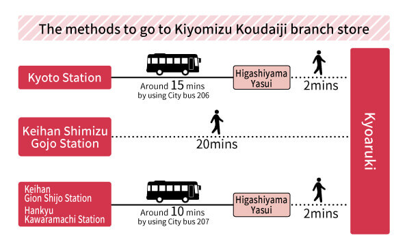 The methods to go to Kiyomizu Koudaijibranch store
